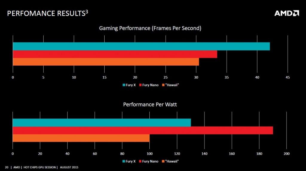 AMD R9 Nano performance