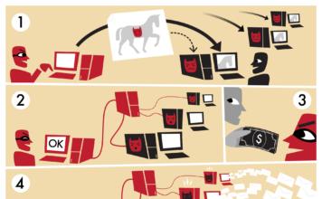 I botnet distruggerano i social network