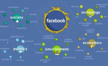 Come sarà Facebook nel futuro