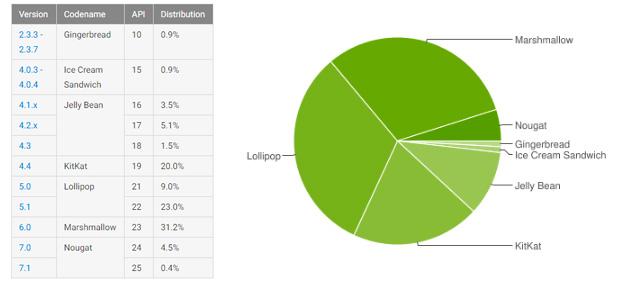 Frammentazione Android, comparazione tra le varie versioni