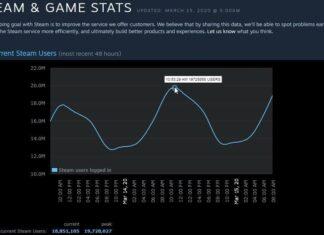 Steam record utenti attivi coronavirus